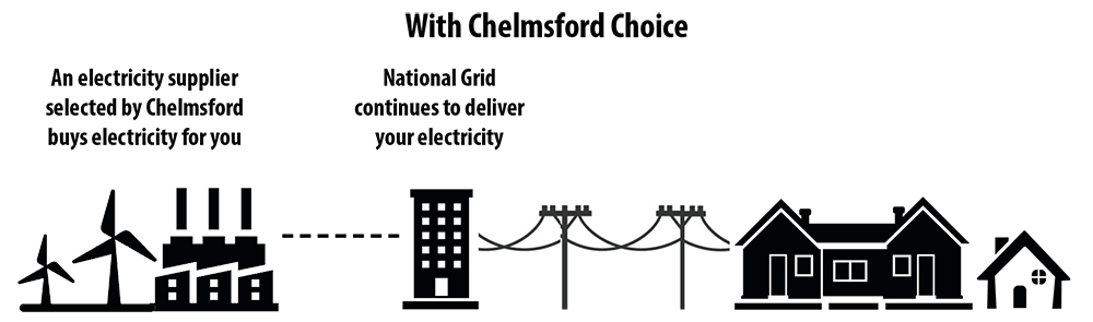 Diagram showing an electricity supplier, National Grid, and the town of Chelmsford