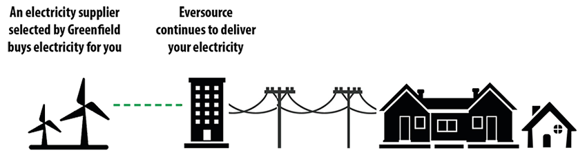 Diagram showing an electricity supplier, Eversource, and the city of Greenfield