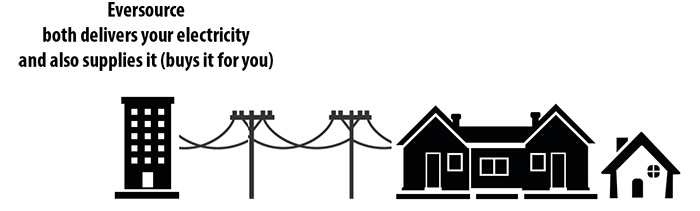 Diagram of Eversource delivering and supplying electricity