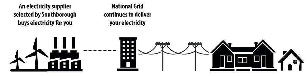 With Southborough Community Power Choice, an electricity supplier selected by Southborough buys electricity for you, and National Grid continues to deliver your electricity.