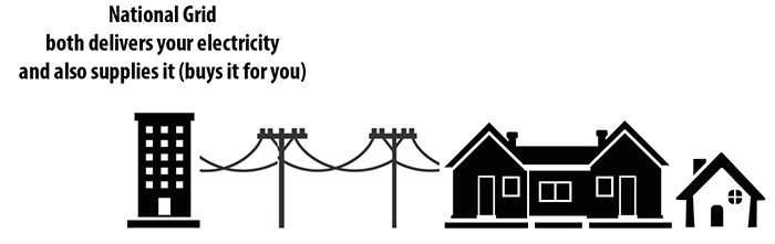 Without Southborough Community Power Choice, National Grid both delivers your electricity and also supplies it (buys it for you).