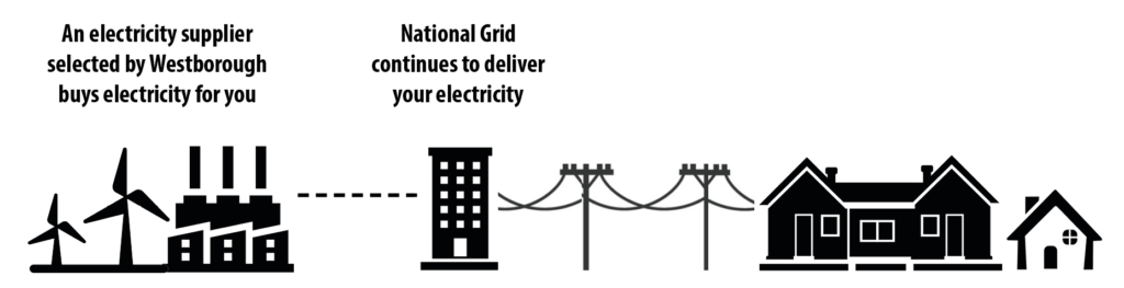 With Westborough Power Choice, an electricity supplier selected by Westborough buys electricity for you. National Grid continues to deliver your electricity.