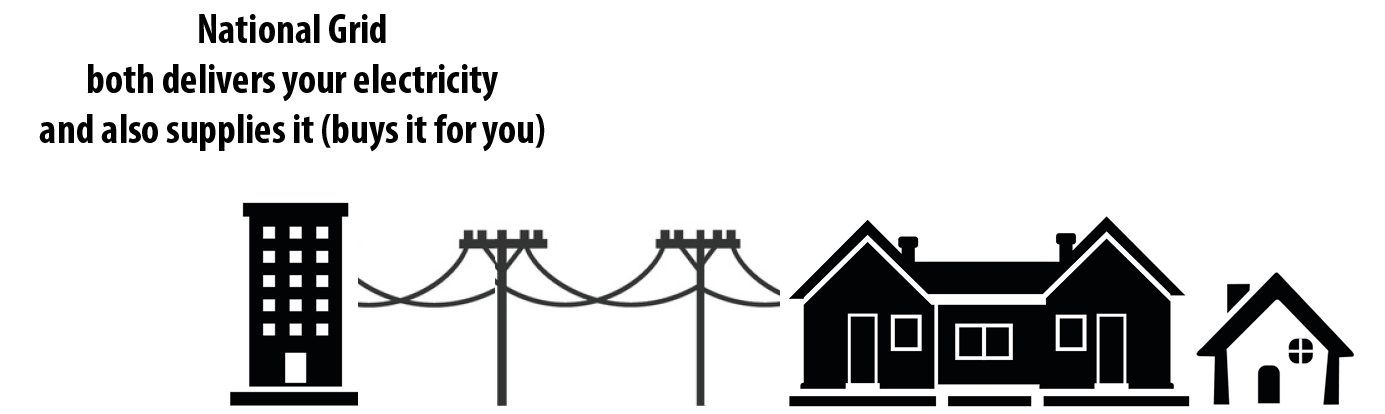Without Westborough Power Choice, National Grid both delivers your electricity and also supplies it (buys it for you).