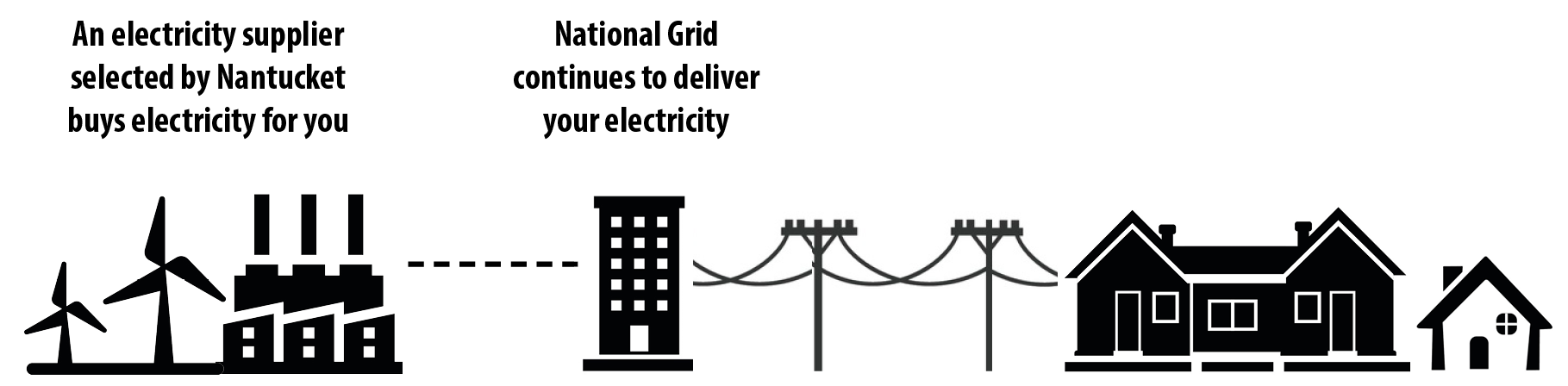 Diagram showing an electricity supplier, National Grid, and the Town of Nantucket