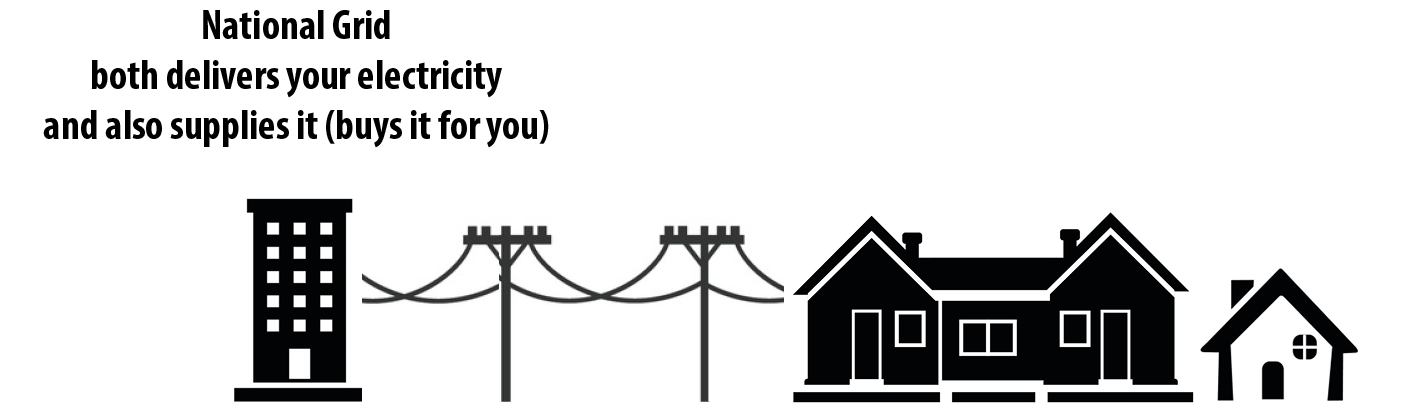 Diagram showing National Grid both delivering and supplying electricity