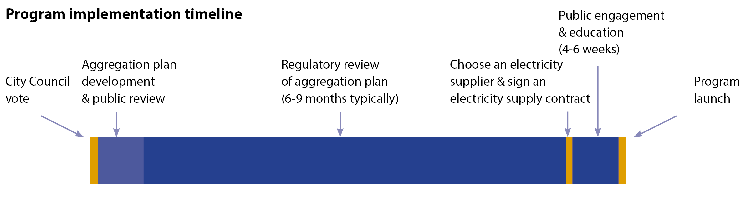 Timeline showing the steps in the program implementation process