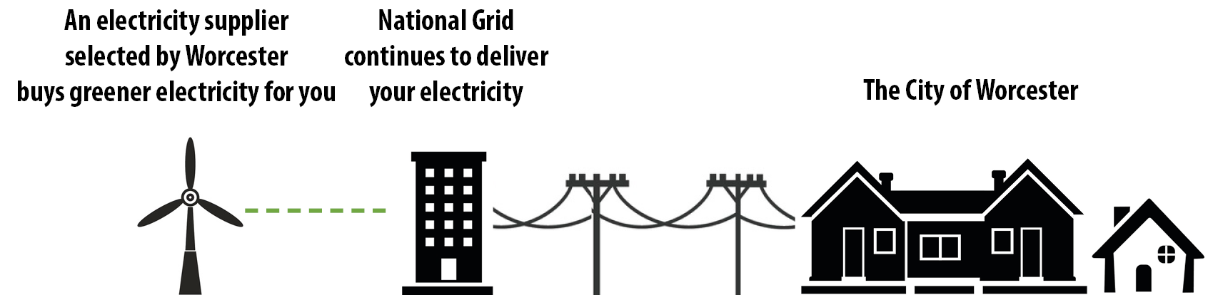 Diagram showing electricity supplier, utility, and the city of Worcester
