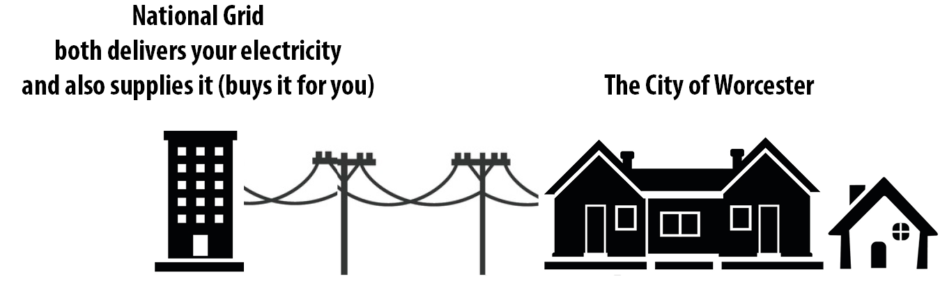 Diagram of National Grid both delivery and supplying electricity