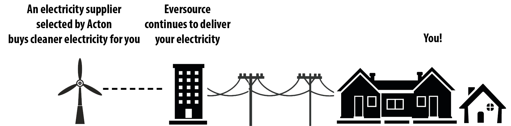 Diagram showing an electricity supplier, Eversource, and the town of Acton