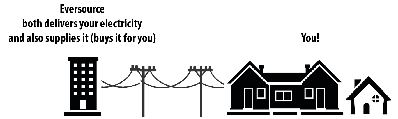Diagram of Eversource both delivering and supplying electricity