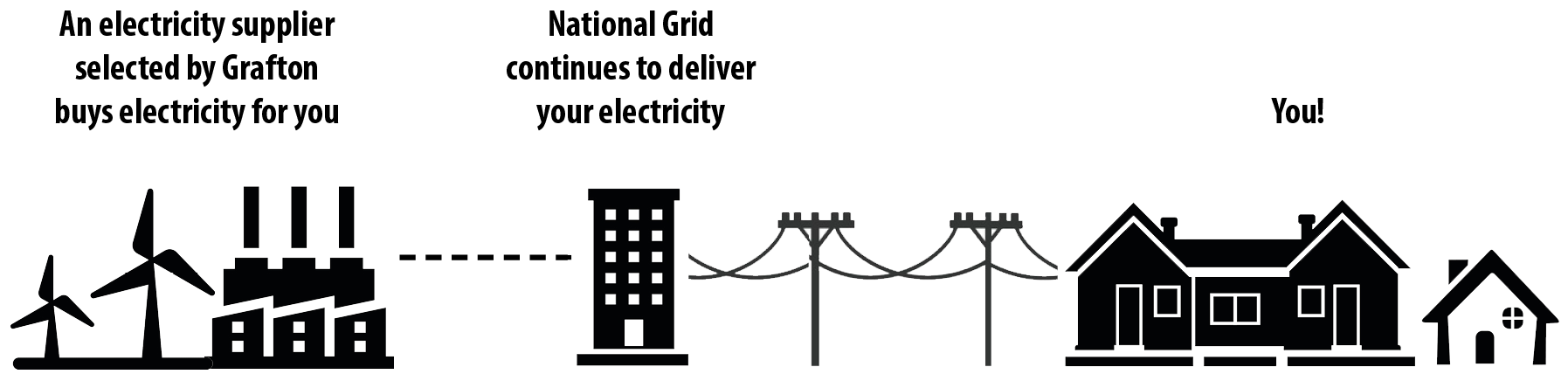 Diagram showing an electricity supplier, National Grid, and the town of Grafton