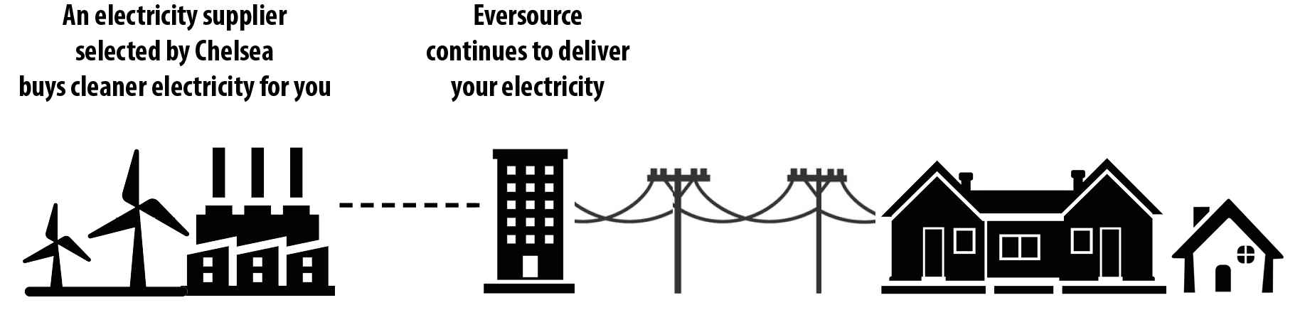 Diagram showing electricity supplier, Eversource, and city of Chelsea