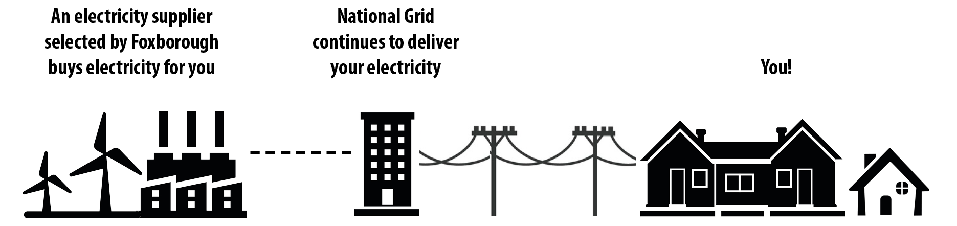 Diagram showing an electricity supplier, National Grid, and the town of Foxborough