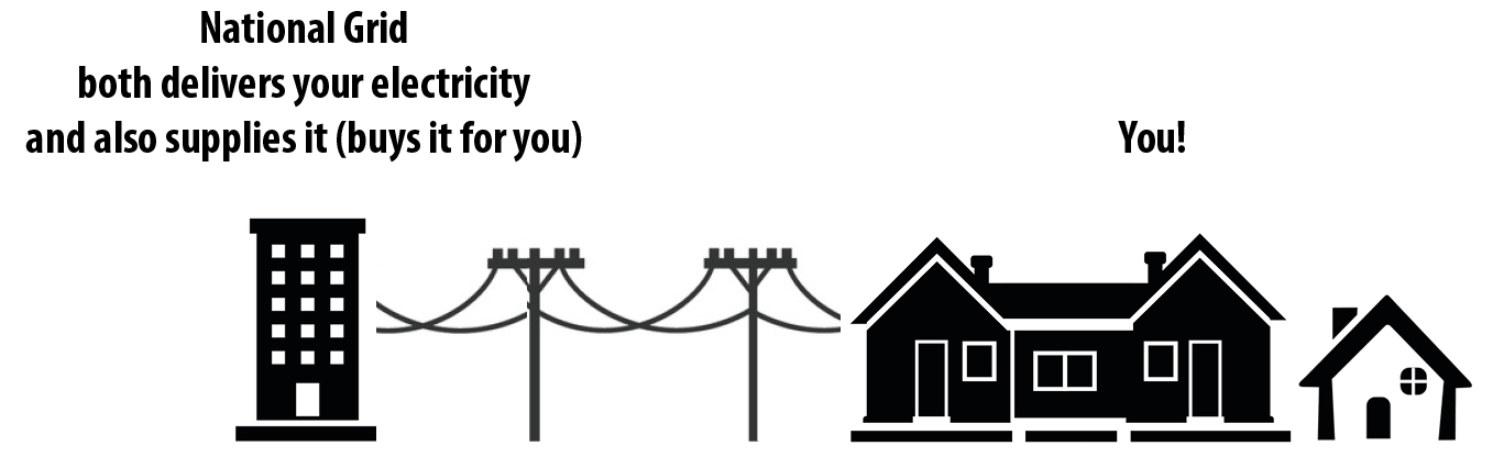 Diagram showing National Grid delivering and supplying electricity
