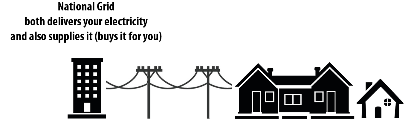 Without Webster PowerUp, National Grid both delivers your electricity and also supplies it (buys it for you).