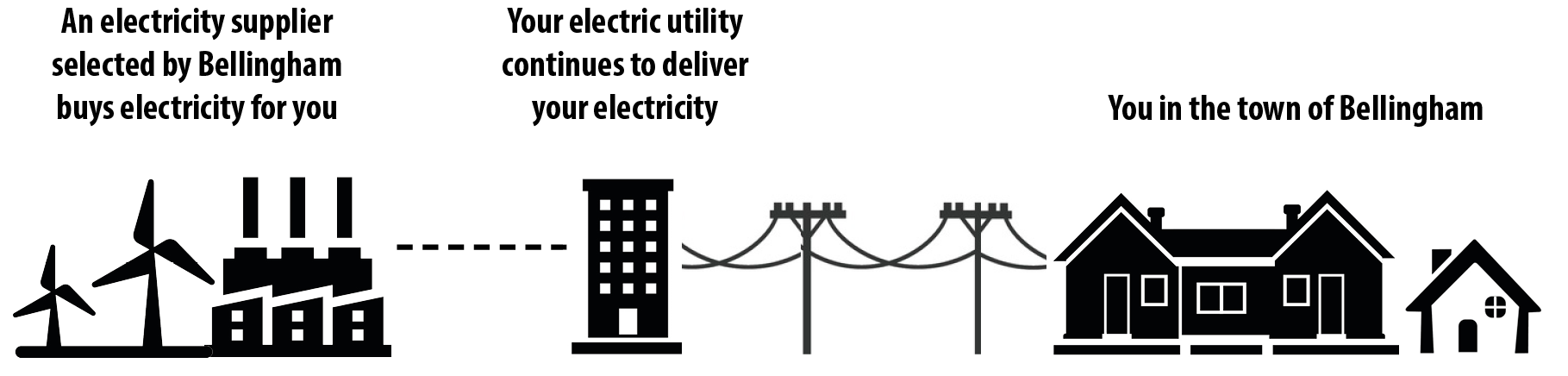 Diagram showing an electricity supplier, the utility, and the town of Bellingham