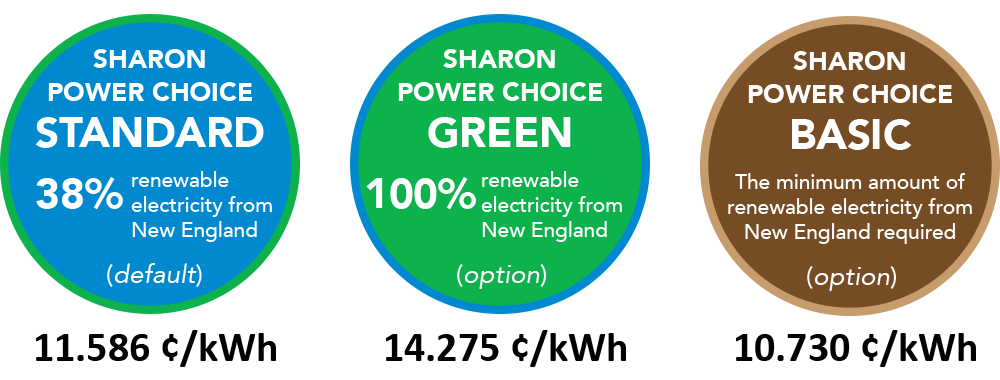 Sharon Power Choice Standard 38% renewable electricity from New England (default) 11.586 ¢/kWh. Sharon Power Choice Green 100% renewable electricity from New England (option) 14.275 ¢/kWh. Sharon Power Choice Basic The minimum amount of renewable electricity from New England required (option) 10.730 ¢/kWh.