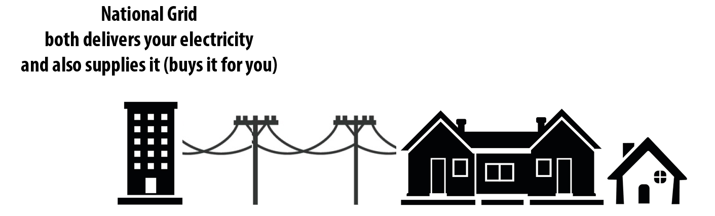 Without Sutton Power Choice, National Grid both delivers your electricity and also supplies it (buys it for you).