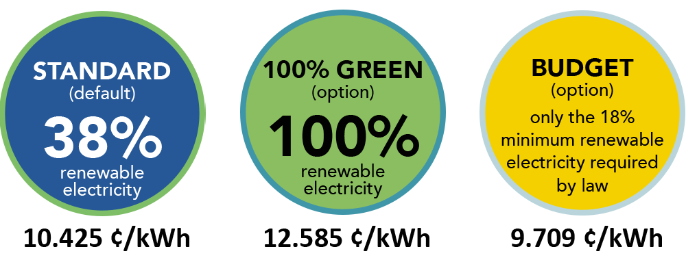 Standard (default) 38% renewable electricity 10.425 ¢/kWh. 100% Green (option) 100% renewable electricity 12.585 ¢/kWh. Budget (option) only the 18% minimum renewable electricity required by law 9.709 ¢/kWh.