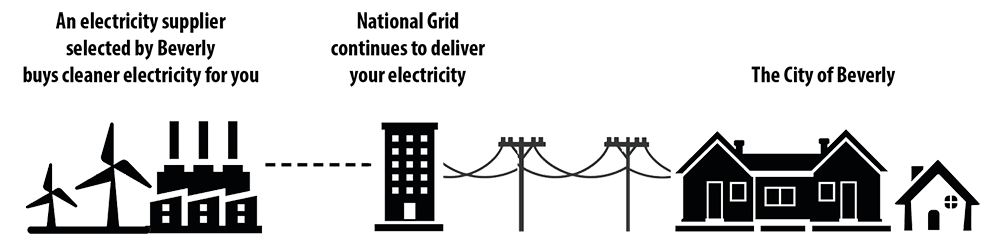 Diagram showing an electricity supplier, National Grid, and the city of Beverly