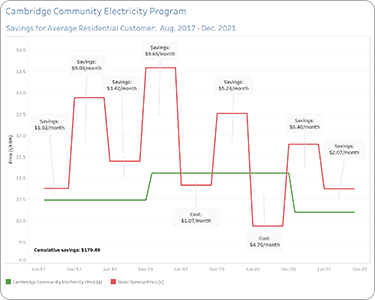 Download PDF that illustrates the program's savings history since launch
