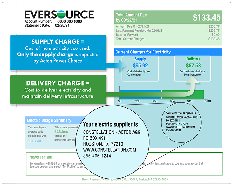 Page 1 of example Eversource bill