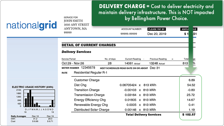 Delivery charges are the cost to deliver electricity and maintain the delivery infrastructure. Delivery charges are not impacted by Bellingham Power Choice.