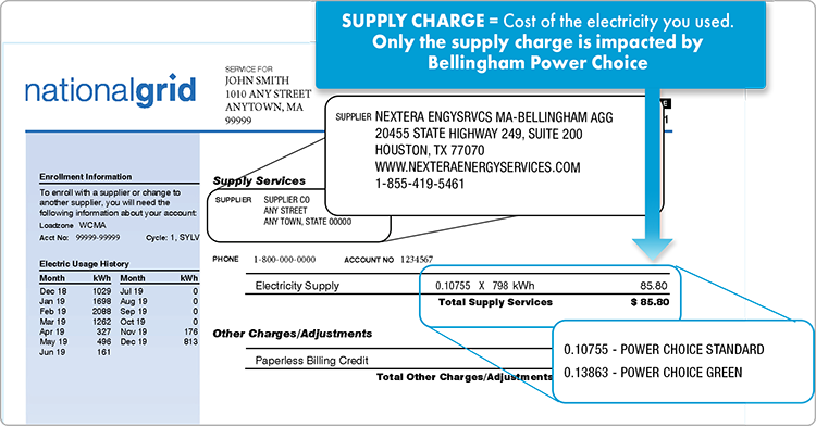 Supply charges are for the cost of the electricity you used. Only the supply charge is impacted by Bellingham Power Choice. The supply price will be 0.10755 for Power Choice Standard or 0.13863 for Power Choice Green.