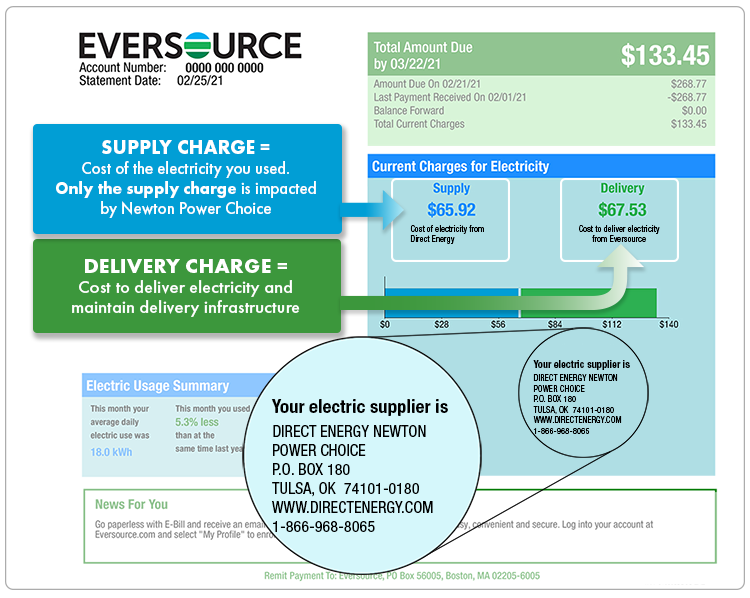 Page one of Eversource bill showing total supply charges, total delivery charges, and electricity supplier contact information