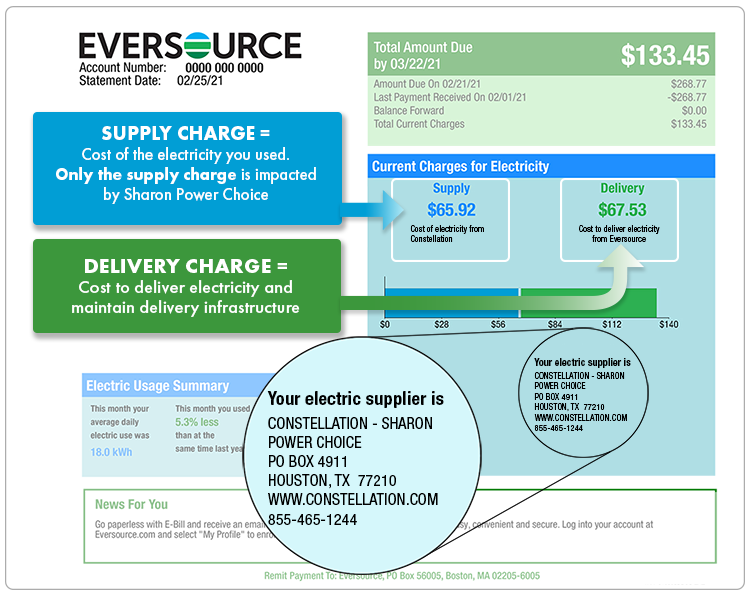 The first page of your Eversource bill shows total supply charges, total delivery charges, and electricity supplier contact information