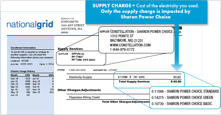 Supply charges are for the cost of the electricity you used. Only the supply charge is impacted by Sharon Power Choice. The supply price will be 0.11586 for Sharon Power Choice Standard, 0.14275 for Sharon Power Choice Green, or 0.10730 for Sharon Power Choice Basic.