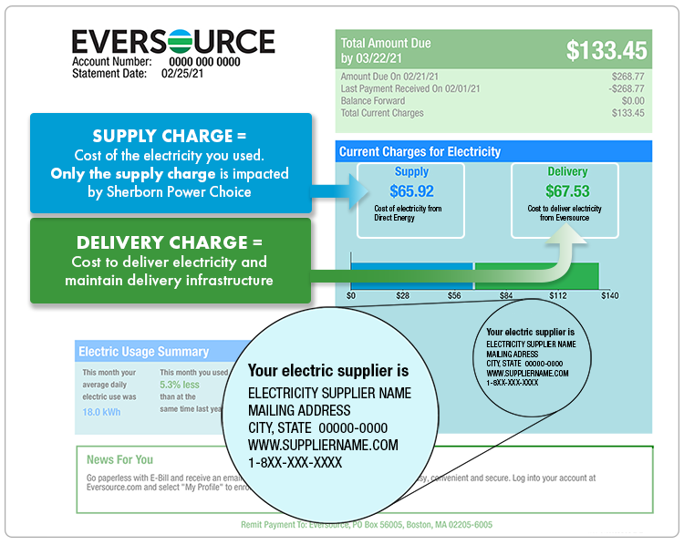 The first page of your Eversource bill shows total supply charges, total delivery charges, and electricity supplier contact information.