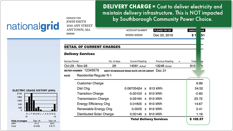 Delivery charges are the cost to deliver electricity and maintain the delivery infrastructure. Delivery charges are not impacted by Southborough Community Power Choice.