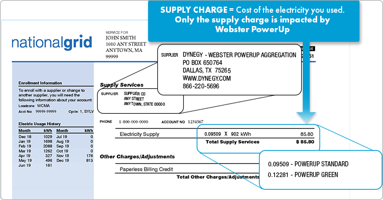 Supply charges are for the cost of the electricity you used. Only the supply charge is impacted by Webster PowerUp. The supply price will be 0.09509 for PowerUp Standard or 0.12281 for PowerUp Green.