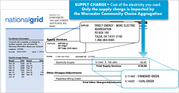 Supply charge portion of the National Grid bill